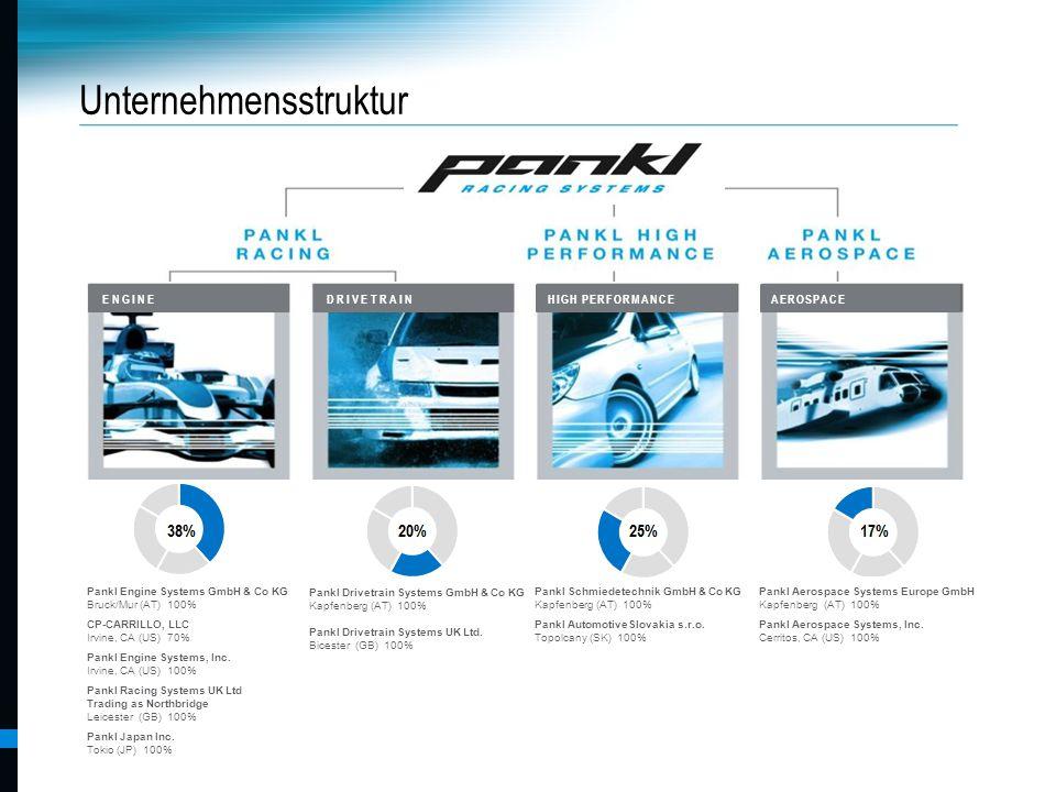 Pankl Racing Systems AG Unternehmensstruktur Pankl Engine Systems GmbH & Co KG Bruck/Mur (AT) 100% CP-CARRILLO, LLC Irvine, CA (US) 70% Pankl Engine S