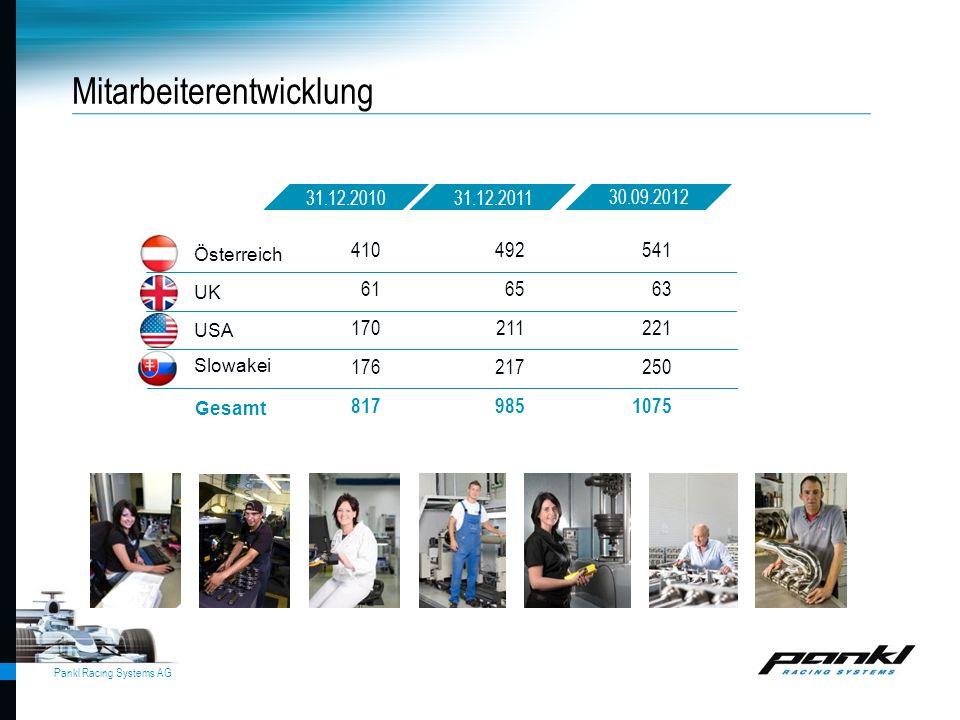 Pankl Racing Systems AG Gesamt Österreich UK USA Slowakei 31.12.201131.12.2010 Mitarbeiterentwicklung 492 65 211 217 985 410 61 170 176 817 541 63 221