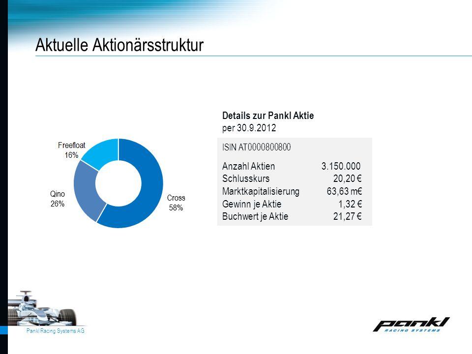Pankl Racing Systems AG Aktuelle Aktionärsstruktur Details zur Pankl Aktie per 30.9.2012 ISIN AT0000800800 Anzahl Aktien 3.150.000 Schlusskurs 20,20 €