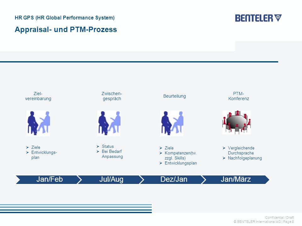 Confidential / Draft © BENTELER International AG   Page 8 HR GPS (HR Global Performance System) Appraisal- und PTM-Prozess Jan/FebJul/AugDez/JanJan/Mä