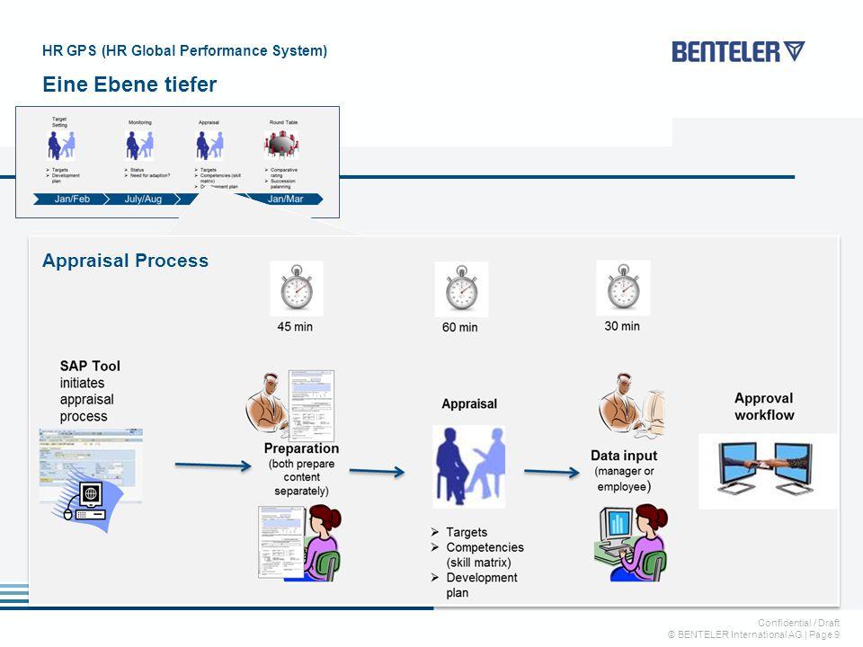 Confidential / Draft © BENTELER International AG   Page 9 HR GPS (HR Global Performance System) Eine Ebene tiefer Appraisal Process