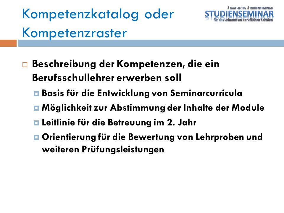 Kompetenzkatalog oder Kompetenzraster  Beispiele:  Uni Passau  RLP Mainz  Niedersachsen  Staatsinstitut IV