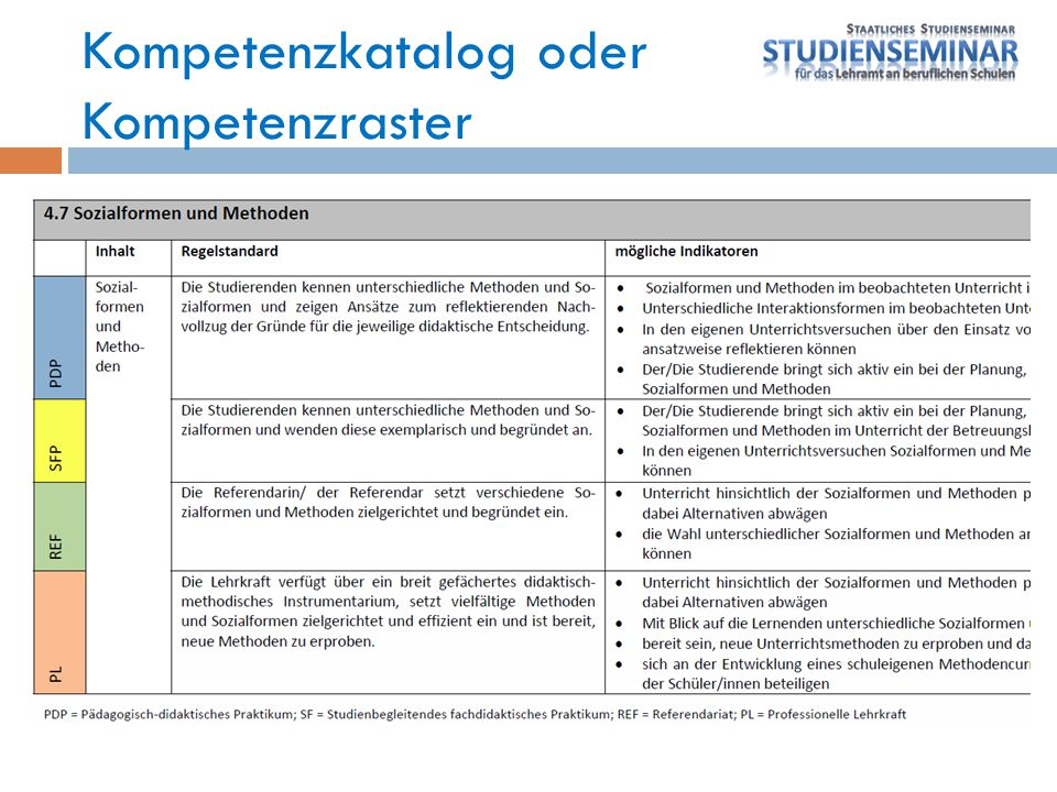 Kompetenzkatalog oder Kompetenzraster