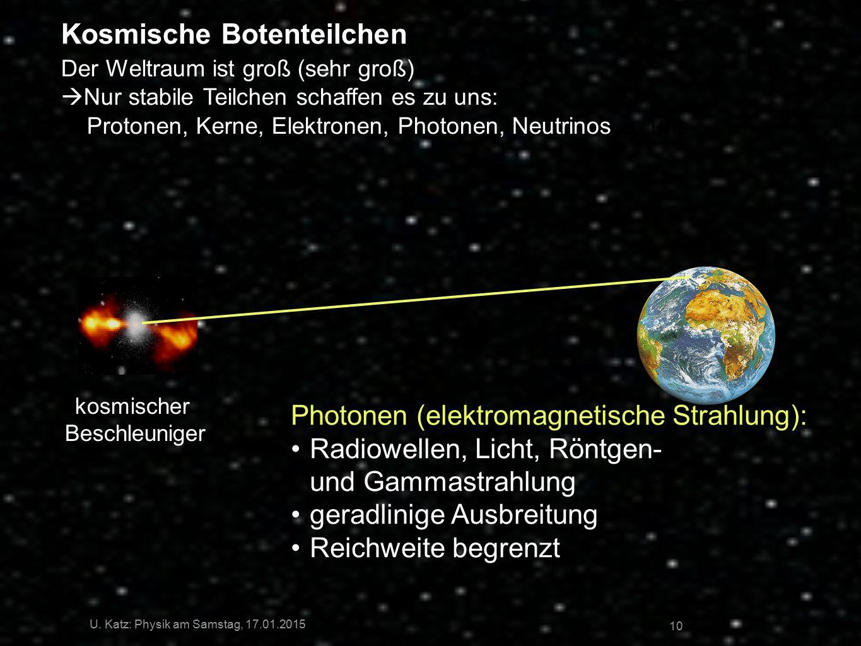 10 kosmischer Beschleuniger Photonen (elektromagnetische Strahlung): Radiowellen, Licht, Röntgen- und Gammastrahlung geradlinige Ausbreitung Reichweit