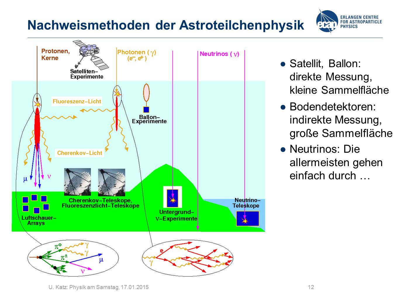 U. Katz: Physik am Samstag, 17.01.201512 Nachweismethoden der Astroteilchenphysik ●Satellit, Ballon: direkte Messung, kleine Sammelfläche ●Bodendetekt