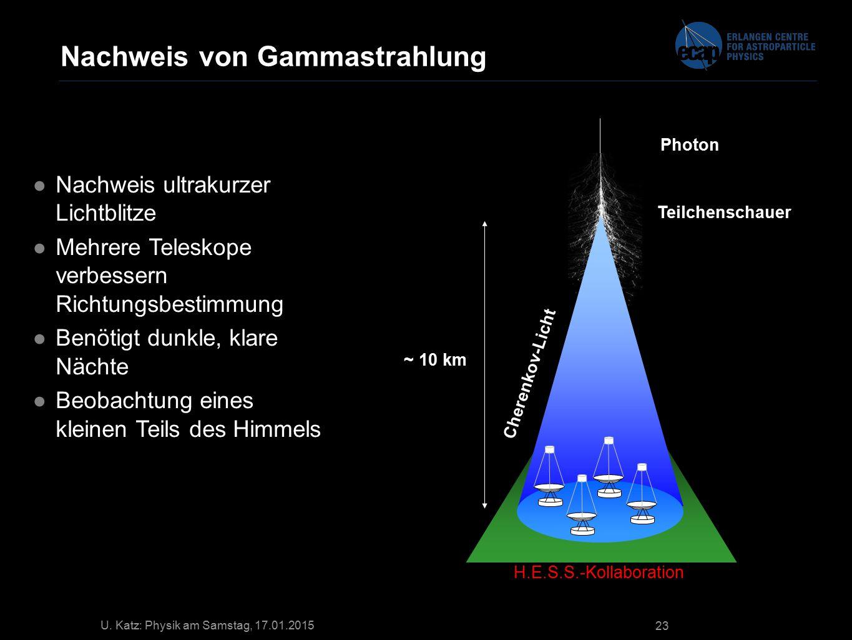 U. Katz: Physik am Samstag, 17.01.2015 23 Nachweis von Gammastrahlung Photon ~ 10 km Teilchenschauer Cherenkov-Licht H.E.S.S.-Kollaboration ●Nachweis
