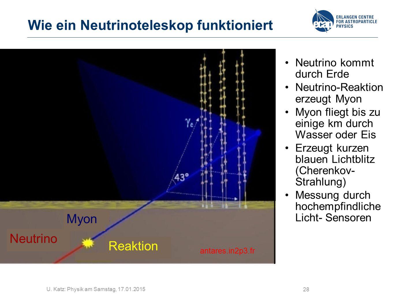 U. Katz: Physik am Samstag, 17.01.2015 28 Wie ein Neutrinoteleskop funktioniert Neutrino Myon Reaktion antares.in2p3.fr Neutrino kommt durch Erde Neut