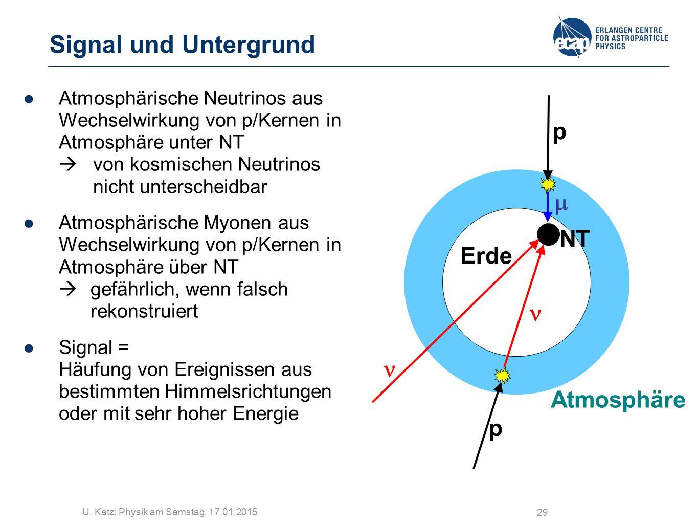 U. Katz: Physik am Samstag, 17.01.2015 29 Signal und Untergrund p Atmosphäre Erde  p NT ●Atmosphärische Neutrinos aus Wechselwirkung von p/Kernen in