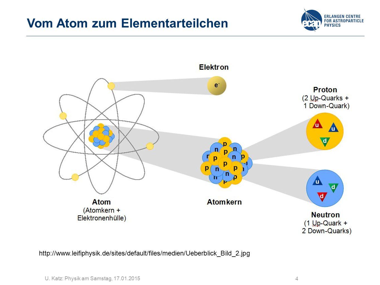 U. Katz: Physik am Samstag, 17.01.2015 4 Vom Atom zum Elementarteilchen http://www.leifiphysik.de/sites/default/files/medien/Ueberblick_Bild_2.jpg