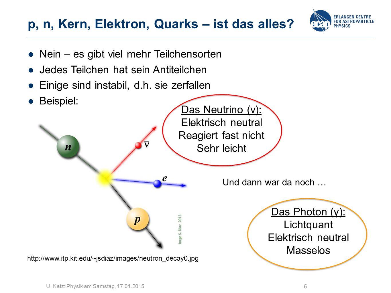 U. Katz: Physik am Samstag, 17.01.2015 5 p, n, Kern, Elektron, Quarks – ist das alles? http://www.itp.kit.edu/~jsdiaz/images/neutron_decay0.jpg ●Nein