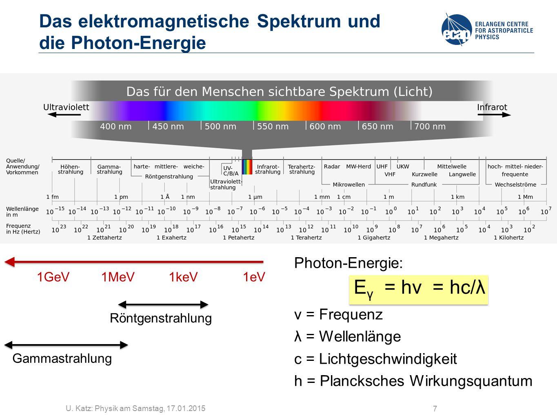 U. Katz: Physik am Samstag, 17.01.2015 7 Das elektromagnetische Spektrum und die Photon-Energie Photon-Energie: E γ = hν = hc/λ ν = Frequenz λ = Welle
