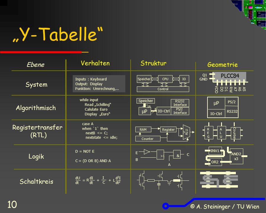 """© A. Steininger / TU Wien 10 """"Y-Tabelle"""" SpeicherCPUIO Control System Algorithmisch case A when `1` then nextB <= C; nextstate <= idle; Registertransf"""