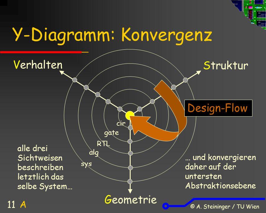 © A. Steininger / TU Wien 11 Y-Diagramm: Konvergenz Verhalten Struktur Geometrie alg sys RTL gate cir A alle drei Sichtweisen beschreiben letztlich da