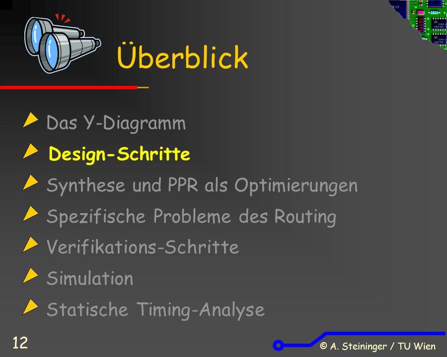 © A. Steininger / TU Wien 12 Das Y-Diagramm Design-Schritte Synthese und PPR als Optimierungen Spezifische Probleme des Routing Verifikations-Schritte