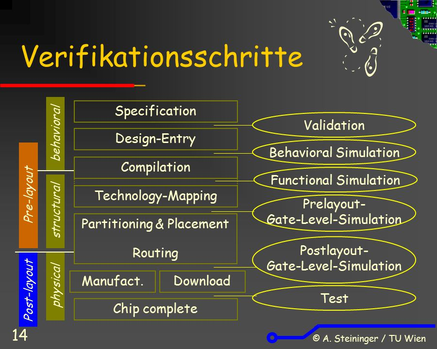 © A. Steininger / TU Wien 14 Verifikationsschritte Design-Entry Compilation Technology-Mapping Manufact. Specification Download Validation Behavioral