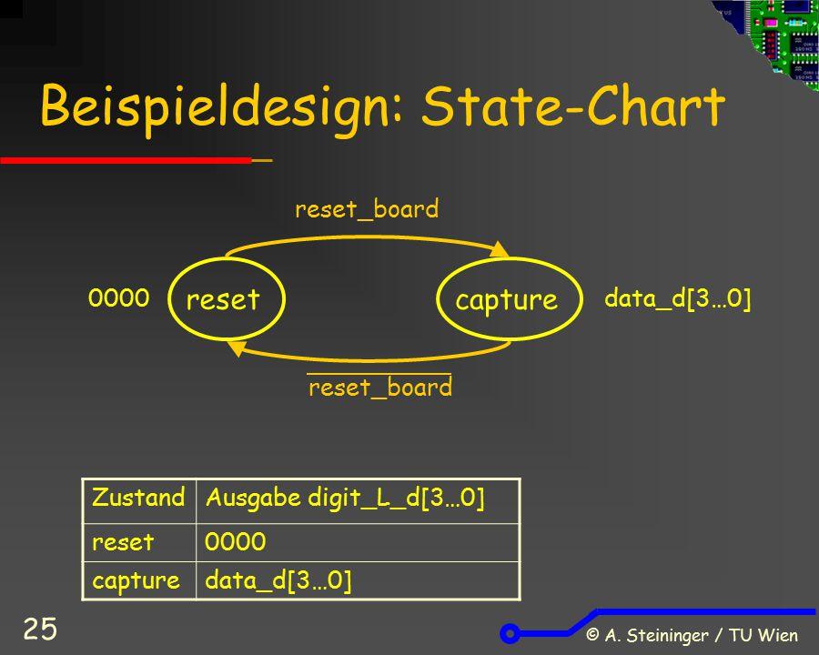 © A. Steininger / TU Wien 25 Beispieldesign: State-Chart resetcapture reset_board ZustandAusgabe digit_L_d[3…0] reset0000 capturedata_d[3…0] 0000