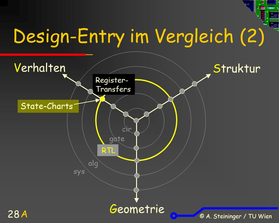 © A. Steininger / TU Wien 28 Design-Entry im Vergleich (2) Verhalten Struktur Geometrie Register- Transfers A sys alg State-Charts cir gate RTL