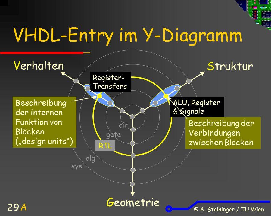 © A. Steininger / TU Wien 29 VHDL-Entry im Y-Diagramm Verhalten Struktur Geometrie Register- Transfers A sys alg ALU, Register & Signale Beschreibung