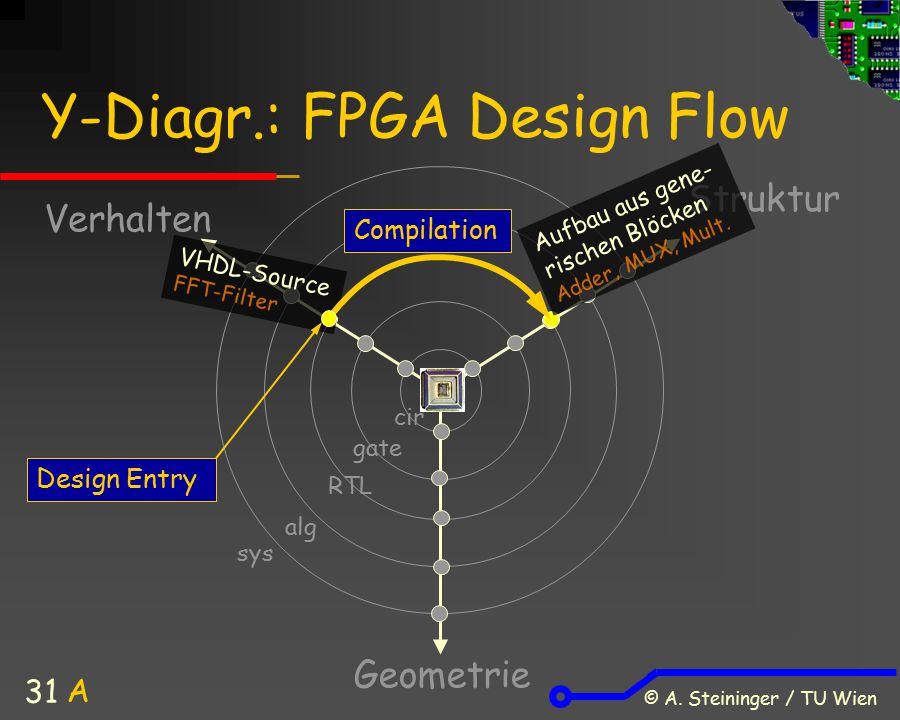 © A. Steininger / TU Wien 31 Y-Diagr.: FPGA Design Flow Verhalten Struktur Geometrie A sys alg cir gate RTL VHDL-Source FFT-Filter Aufbau aus gene- ri