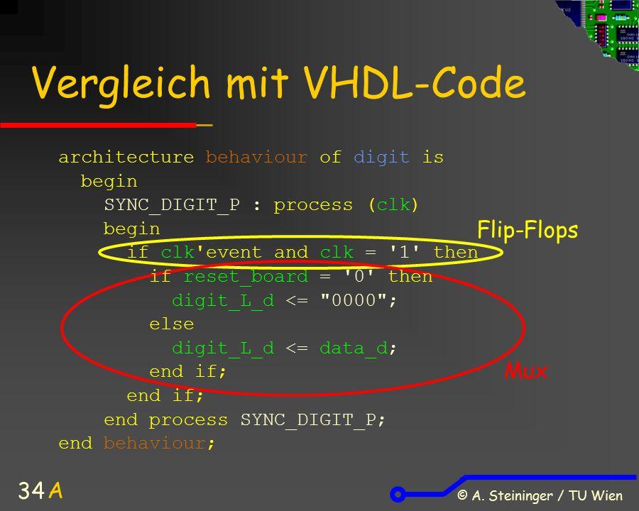 © A. Steininger / TU Wien 34 Vergleich mit VHDL-Code architecture behaviour of digit is begin SYNC_DIGIT_P : process (clk) begin if clk'event and clk