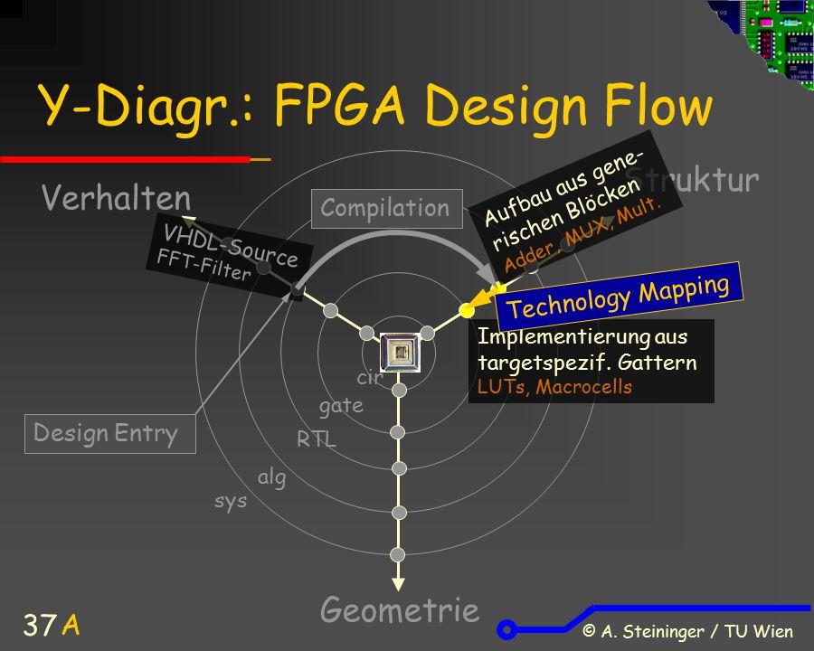 © A. Steininger / TU Wien 37 Y-Diagr.: FPGA Design Flow Verhalten Struktur Geometrie A sys alg cir gate RTL VHDL-Source FFT-Filter Aufbau aus gene- ri
