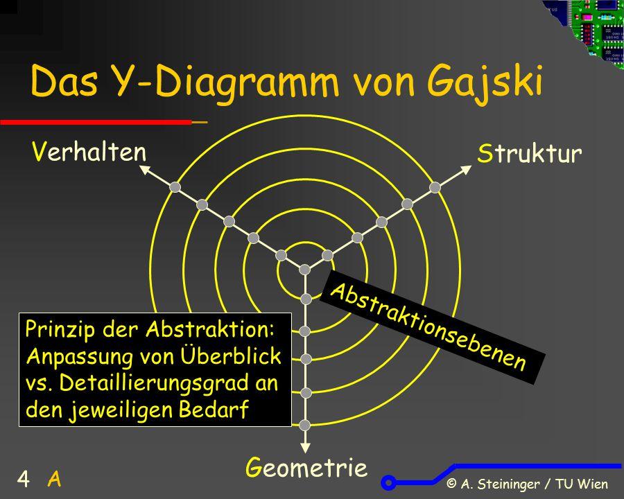 © A. Steininger / TU Wien 4 Das Y-Diagramm von Gajski Verhalten Struktur Geometrie Abstraktionsebenen A Prinzip der Abstraktion: Anpassung von Überbli