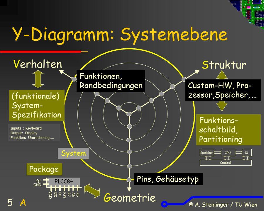 © A. Steininger / TU Wien 5 Y-Diagramm: Systemebene Verhalten Struktur Geometrie (funktionale) System- Spezifikation Funktions- schaltbild, Partitioni