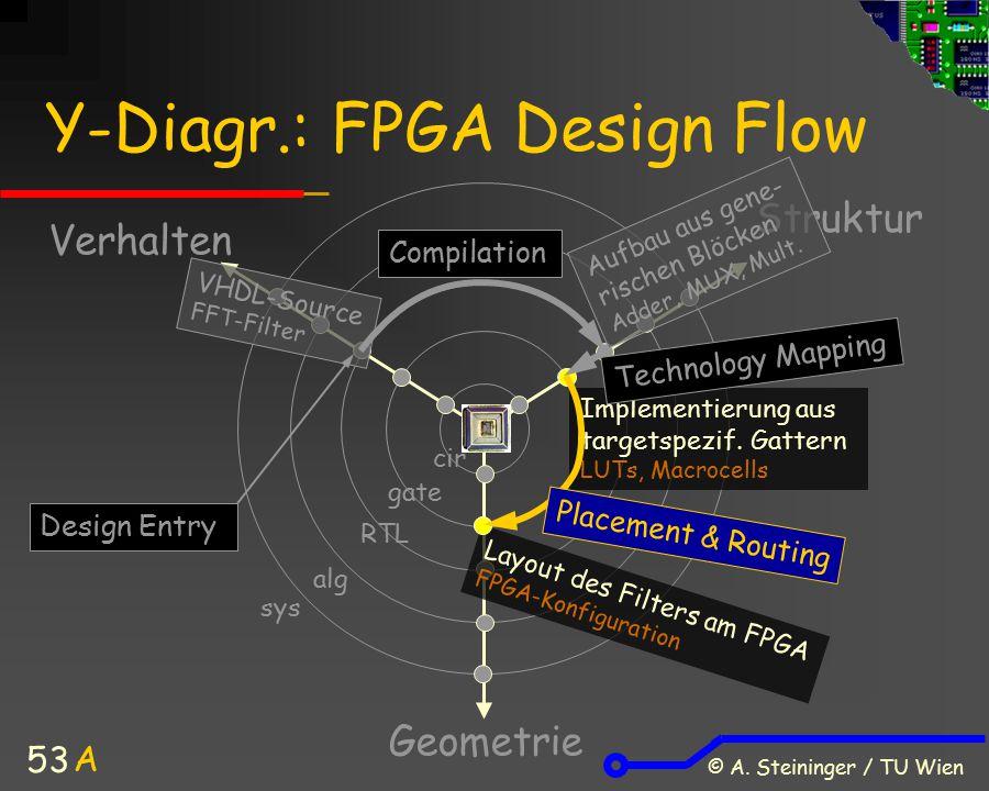 © A. Steininger / TU Wien 53 Y-Diagr.: FPGA Design Flow Verhalten Struktur Geometrie A sys alg cir gate RTL VHDL-Source FFT-Filter Aufbau aus gene- ri