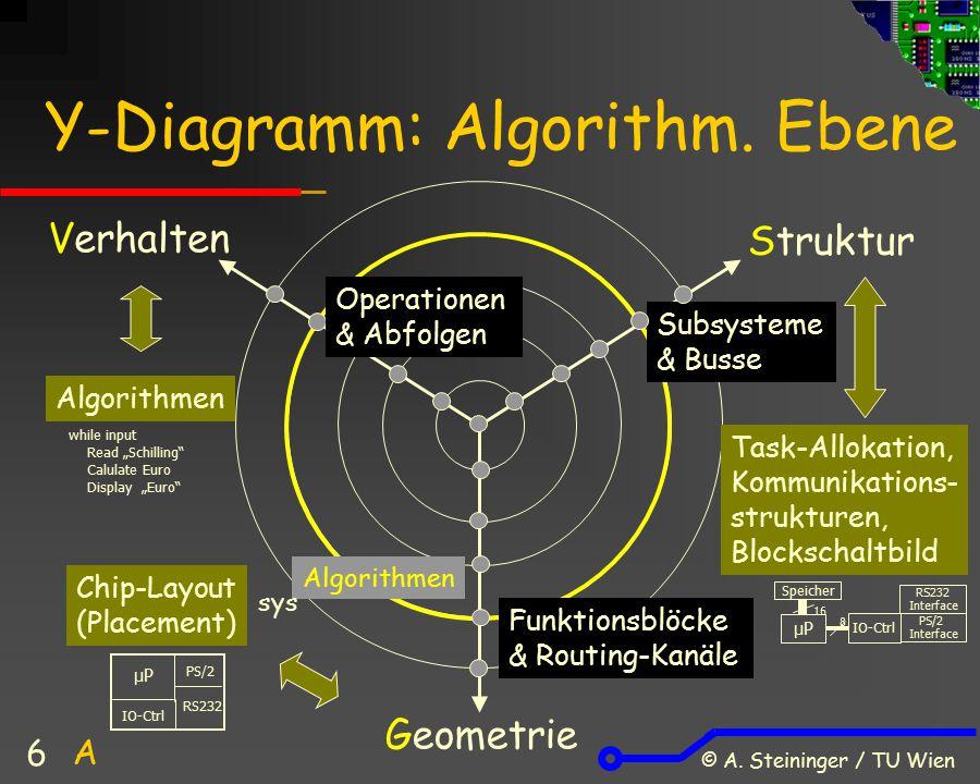 © A. Steininger / TU Wien 6 Subsysteme & Busse Funktionsblöcke & Routing-Kanäle Y-Diagramm: Algorithm. Ebene Verhalten Struktur Geometrie Algorithmen