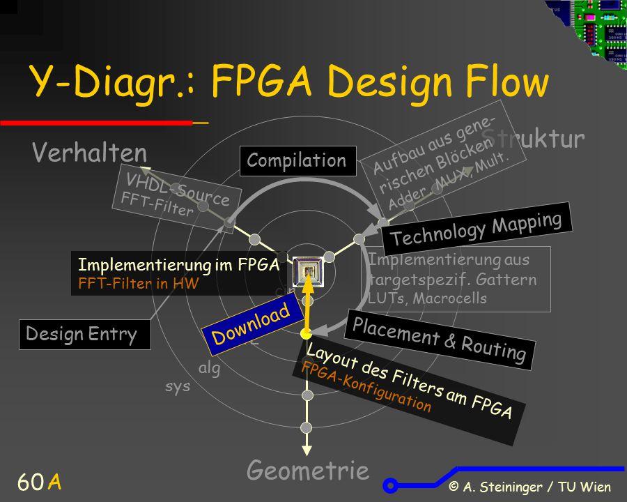 © A. Steininger / TU Wien 60 Y-Diagr.: FPGA Design Flow Verhalten Struktur Geometrie A sys alg cir gate RTL VHDL-Source FFT-Filter Aufbau aus gene- ri