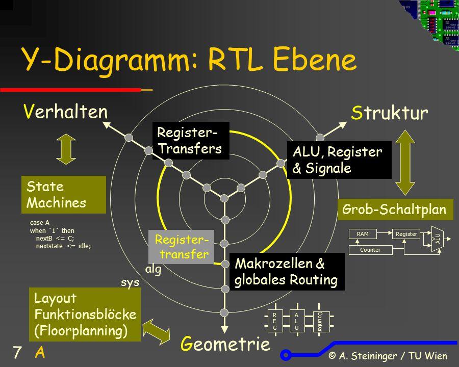 © A. Steininger / TU Wien 7 Makrozellen & globales Routing Y-Diagramm: RTL Ebene Verhalten Struktur Geometrie Register- transfer Register- Transfers S