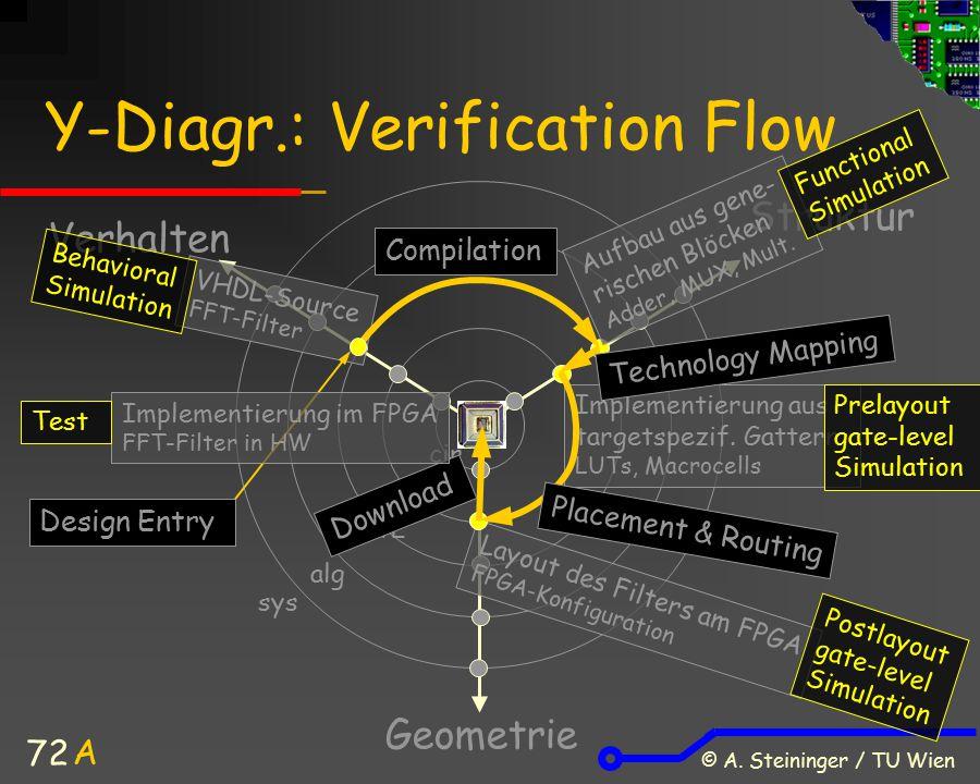 © A. Steininger / TU Wien 72 Y-Diagr.: Verification Flow Verhalten Struktur Geometrie A sys alg cir gate RTL VHDL-Source FFT-Filter Aufbau aus gene- r