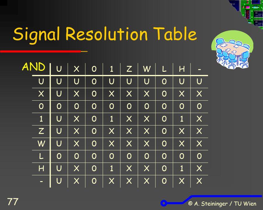 © A. Steininger / TU Wien 77 Signal Resolution Table UX01ZWLH- UUU0UUU0UU XUX0XXX0XX 0000000000 1UX01XX01X ZUX0XXX0XX WUX0XXX0XX L000000000 HUX01XX01X