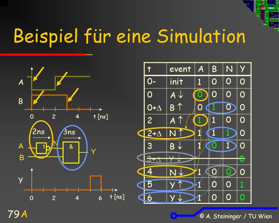 © A. Steininger / TU Wien 79 teventABNY 0 1 Beispiel für eine Simulation 2ns 3ns t [ns] 042 6042 A B Y N 0- 0 0+  2 2+  3 4 5 6 init A  B  A  N 
