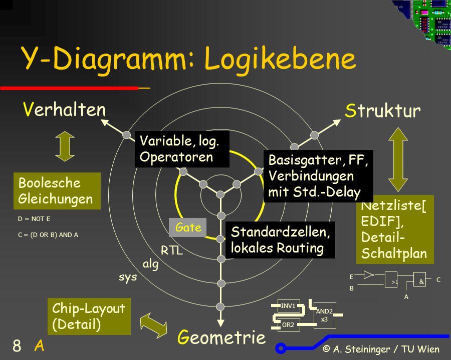 © A. Steininger / TU Wien 8 Standardzellen, lokales Routing Y-Diagramm: Logikebene Verhalten Struktur Geometrie Gate Boolesche Gleichungen Netzliste[