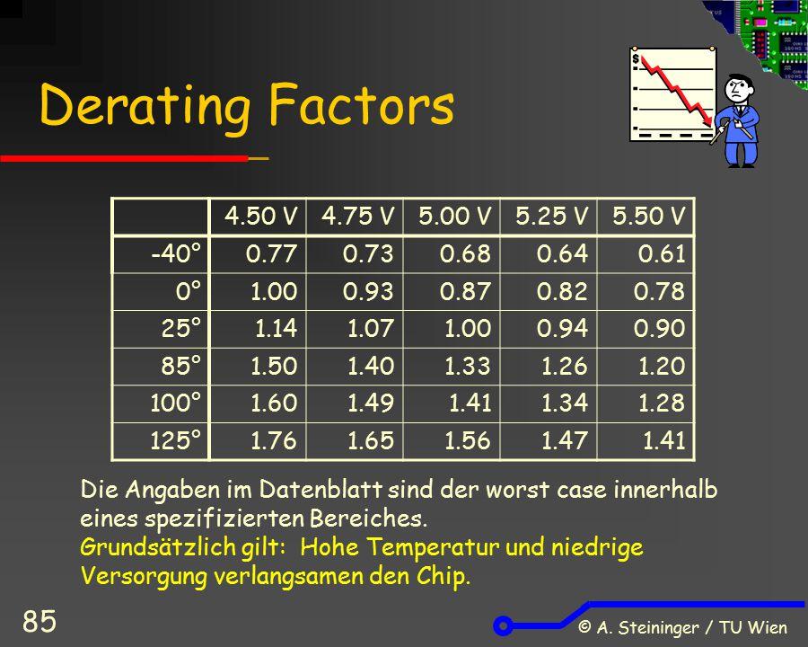 © A. Steininger / TU Wien 85 Derating Factors 4.50 V4.75 V5.00 V5.25 V5.50 V -40°0.770.730.680.640.61 0°1.000.930.870.820.78 25°1.141.071.000.940.90 8