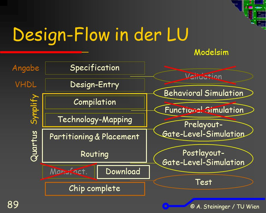 © A. Steininger / TU Wien 89 Design-Flow in der LU Design-Entry Compilation Technology-Mapping Partitioning & Placement Routing Manufact. Specificatio