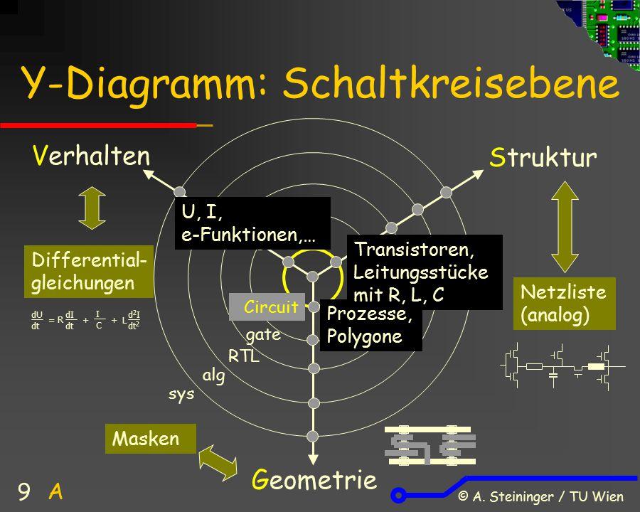 © A. Steininger / TU Wien 9 Prozesse, Polygone Y-Diagramm: Schaltkreisebene Verhalten Struktur Geometrie Circuit Differential- gleichungen Netzliste (