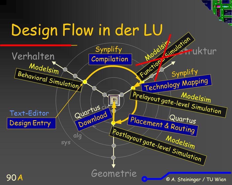 © A. Steininger / TU Wien 90 Design Flow in der LU Verhalten Struktur Geometrie A sys alg cir gate RTL Compilation Technology Mapping Placement & Rout
