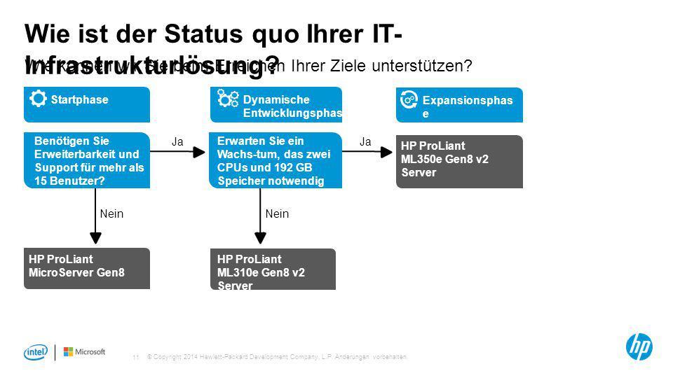 © Copyright 2014 Hewlett-Packard Development Company, L.P. Änderungen vorbehalten. 11 Wie ist der Status quo Ihrer IT- Infrastrukturlösung? Wie können