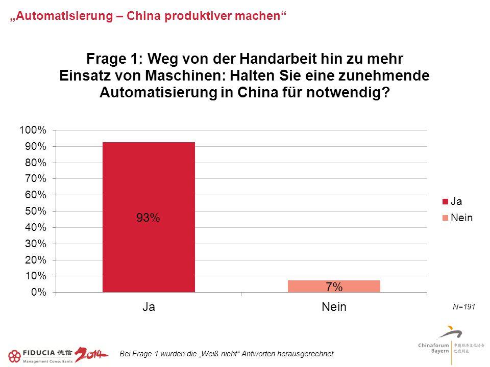 """""""Automatisierung – China produktiver machen Bei Frage 1 wurden die """"Weiß nicht Antworten herausgerechnet"""