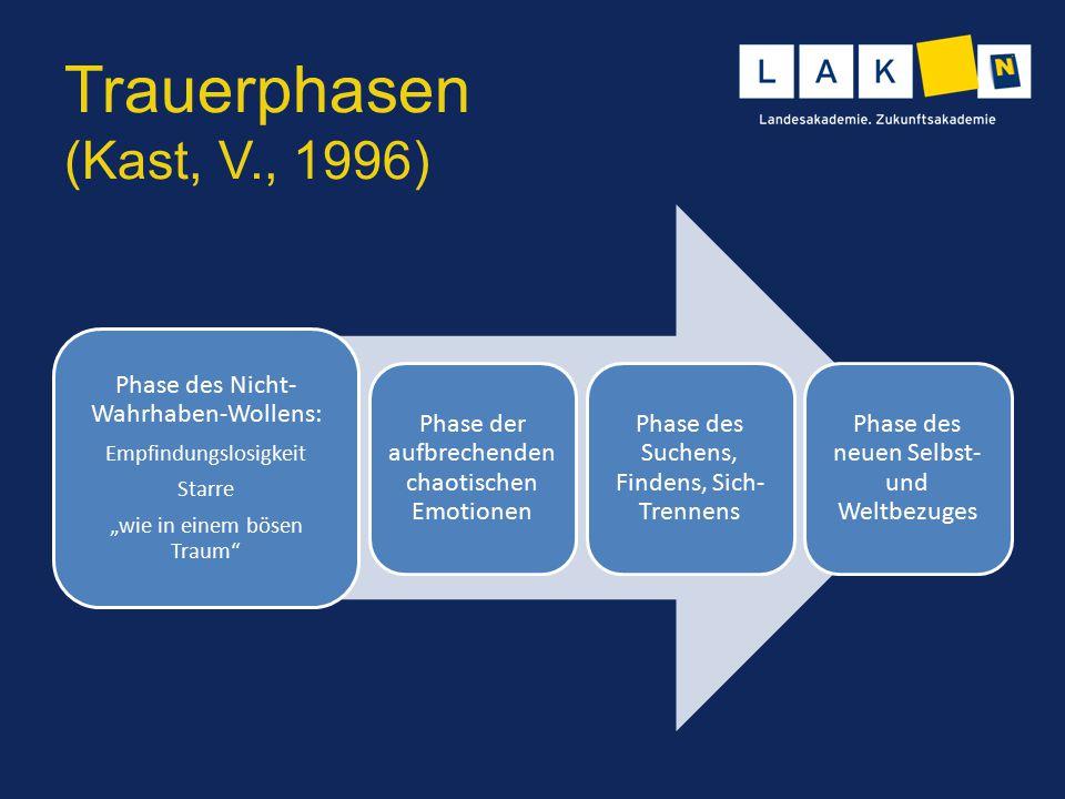 """Trauerphasen (Kast, V., 1996) Phase des Nicht- Wahrhaben-Wollens: Empfindungslosigkeit Starre """"wie in einem bösen Traum"""" Phase der aufbrechenden chaot"""