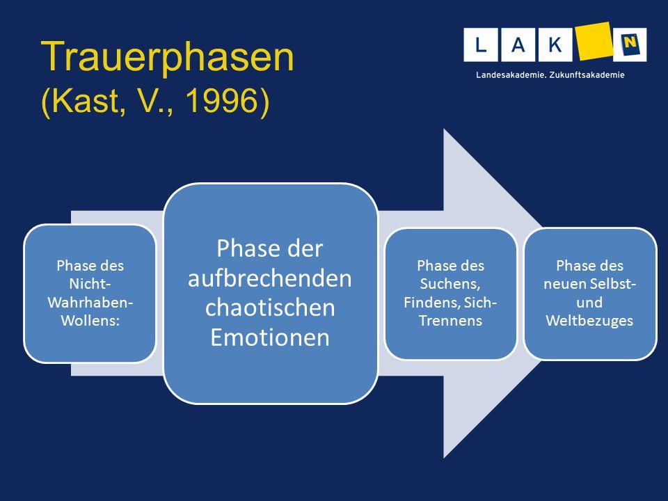 Trauerphasen (Kast, V., 1996) Phase des Nicht- Wahrhaben- Wollens: Phase der aufbrechenden chaotischen Emotionen Phase des Suchens, Findens, Sich- Tre