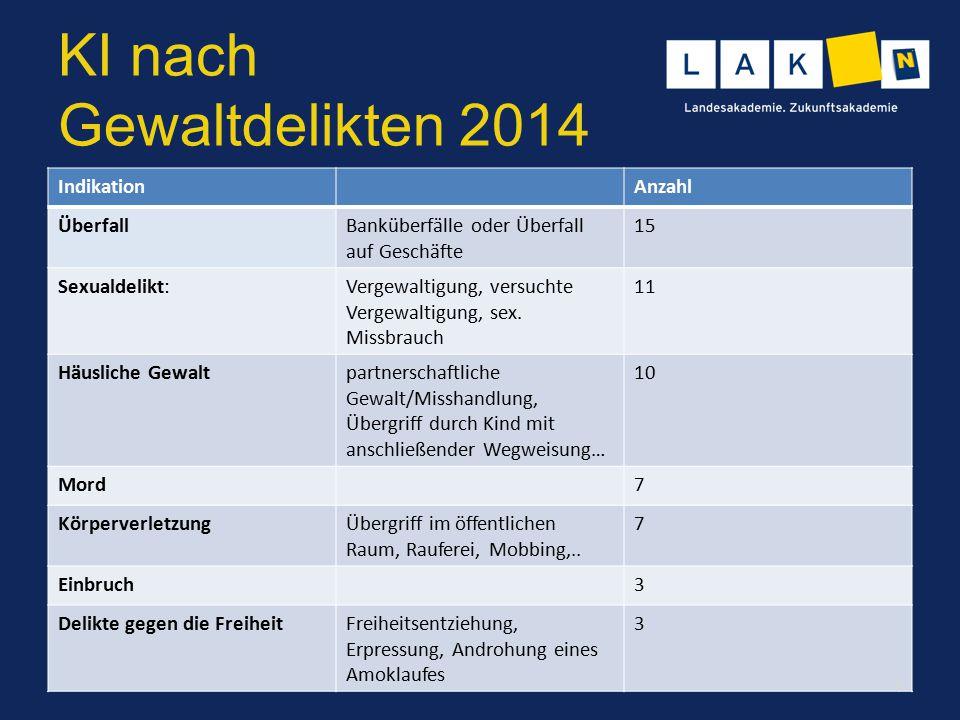 Gewaltdelikte im AKUTteam NÖ 2013: 13% der Alarmierungen (von insgesamt 687) Indikation Gewalt Einsätze bei rund 80 Fällen, wobei es zu einzelnen Gewalttaten (z.B.