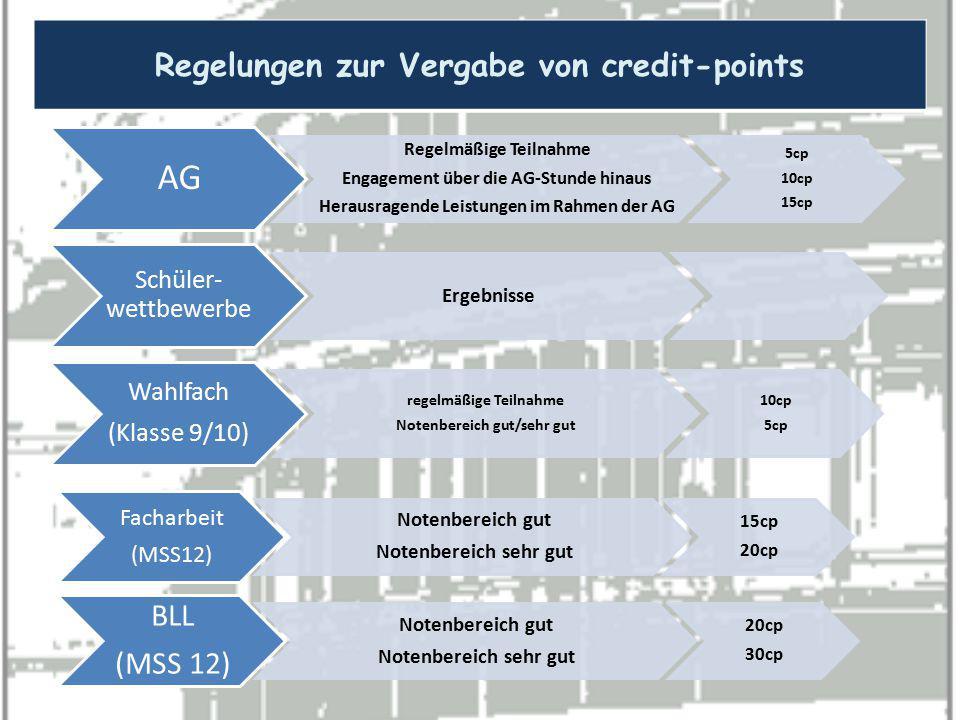 AG Regelmäßige Teilnahme Engagement über die AG-Stunde hinaus Herausragende Leistungen im Rahmen der AG 5cp 10cp 15cp Schüler- wettbewerbe Ergebnisse
