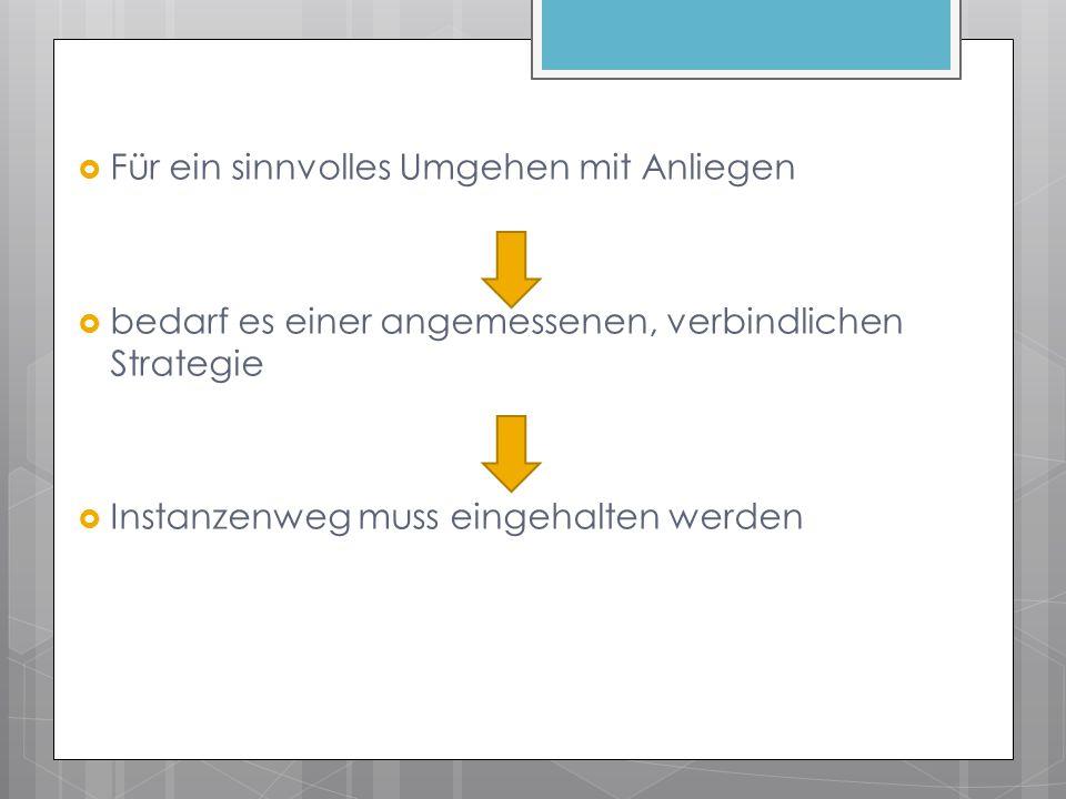 Schritt 1 Anliegen von - Schüler/-in - Kollege/-in - Mitarbeiter/-in - Eltern -….