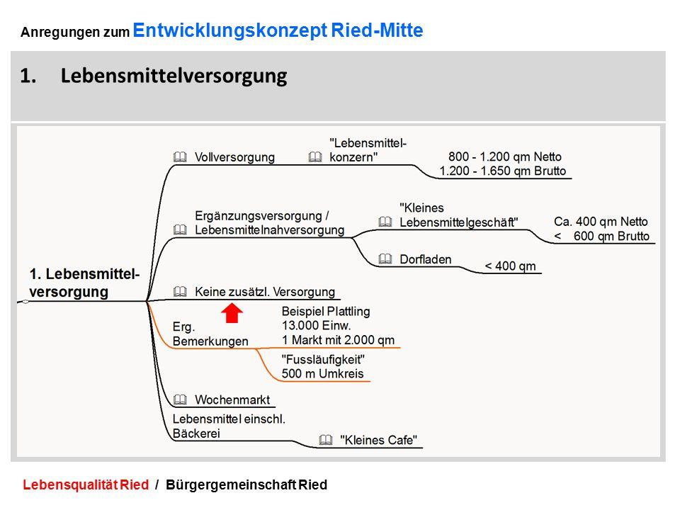 Lebensqualität Ried / Bürgergemeinschaft Ried 12 Anregungen zum Entwicklungskonzept Ried-Mitte 1.