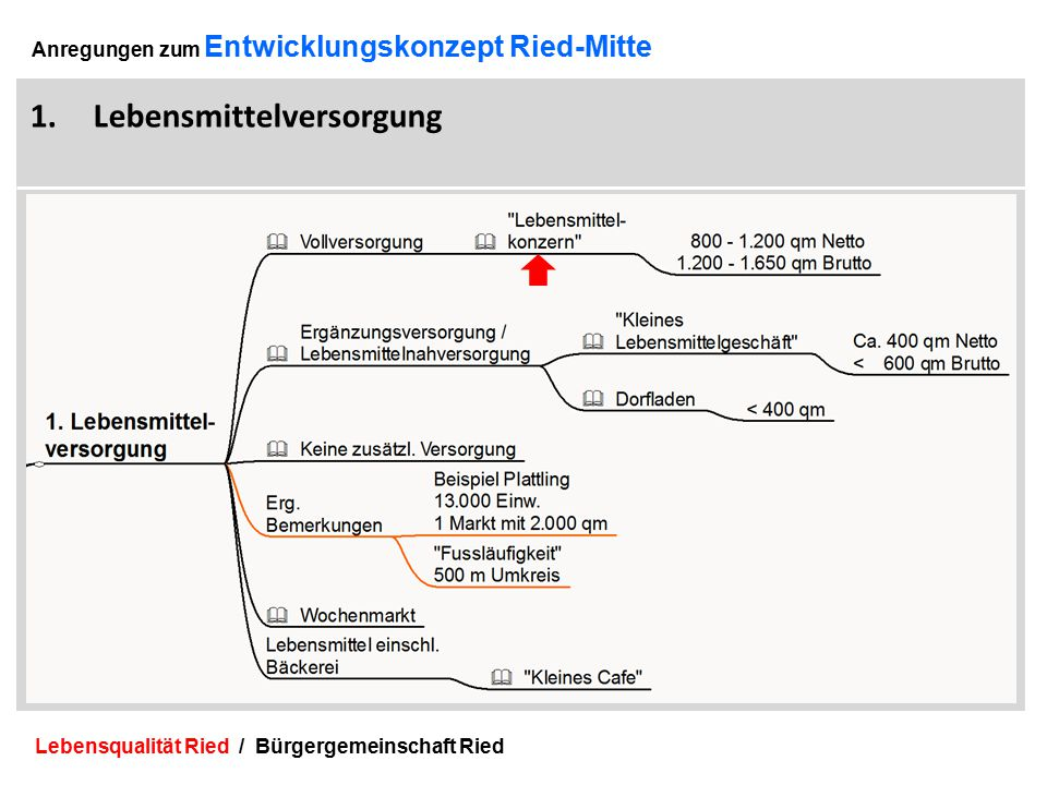 Lebensqualität Ried / Bürgergemeinschaft Ried 7 Anregungen zum Entwicklungskonzept Ried-Mitte 1.