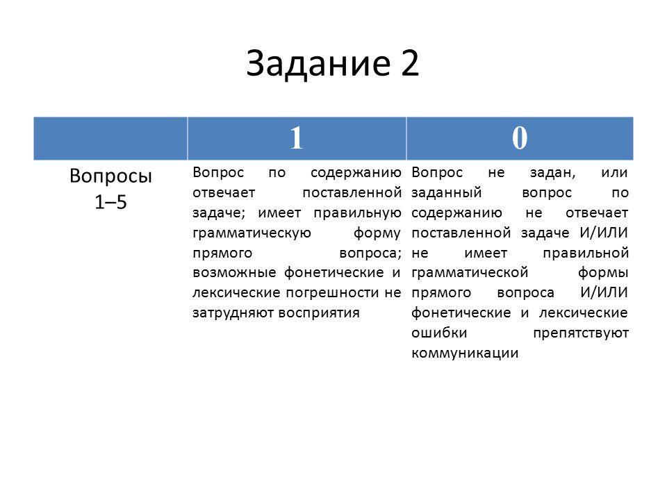 Задание 2 10 Вопросы 1–5 Вопрос по содержанию отвечает поставленной задаче; имеет правильную грамматическую форму прямого вопроса; возможные фонетические и лексические погрешности не затрудняют восприятия Вопрос не задан, или заданный вопрос по содержанию не отвечает поставленной задаче И/ИЛИ не имеет правильной грамматической формы прямого вопроса И/ИЛИ фонетические и лексические ошибки препятствуют коммуникации