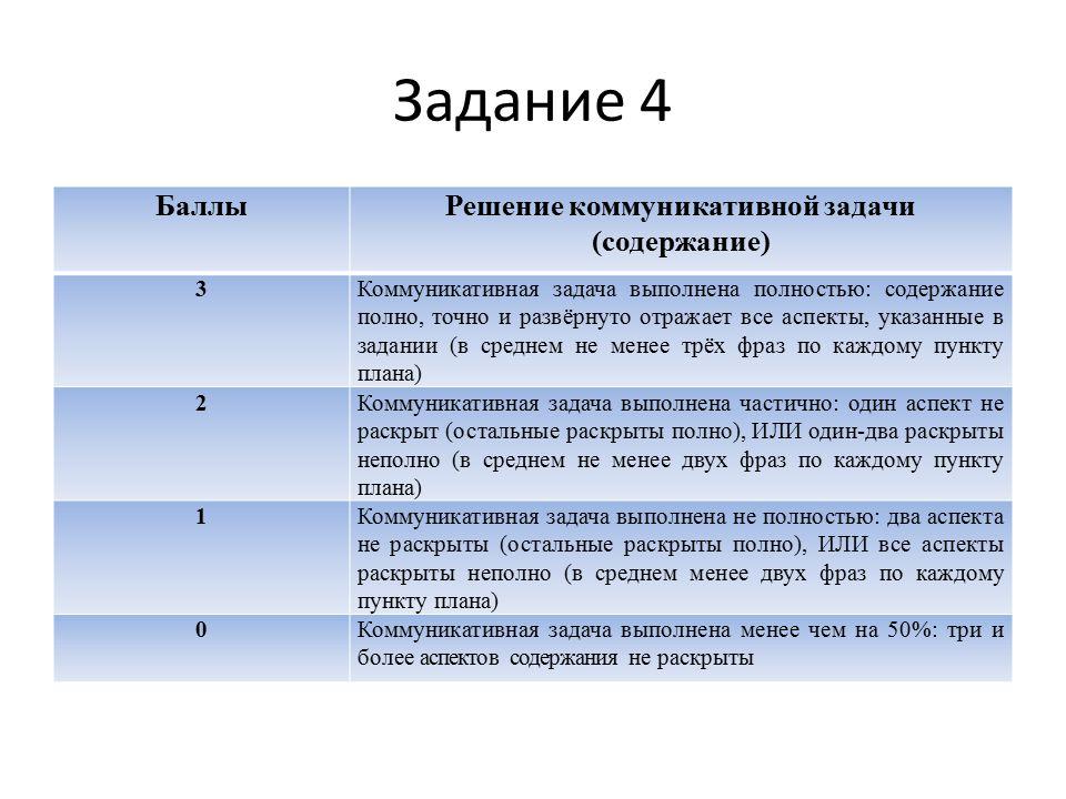Задание 4 БаллыРешение коммуникативной задачи (содержание) 3Коммуникативная задача выполнена полностью: содержание полно, точно и развёрнуто отражает все аспекты, указанные в задании (в среднем не менее трёх фраз по каждому пункту плана) 2Коммуникативная задача выполнена частично: один аспект не раскрыт (остальные раскрыты полно), ИЛИ один-два раскрыты неполно (в среднем не менее двух фраз по каждому пункту плана) 1Коммуникативная задача выполнена не полностью: два аспекта не раскрыты (остальные раскрыты полно), ИЛИ все аспекты раскрыты неполно (в среднем менее двух фраз по каждому пункту плана) 0Коммуникативная задача выполнена менее чем на 50%: три и более аспектов содержания не раскрыты